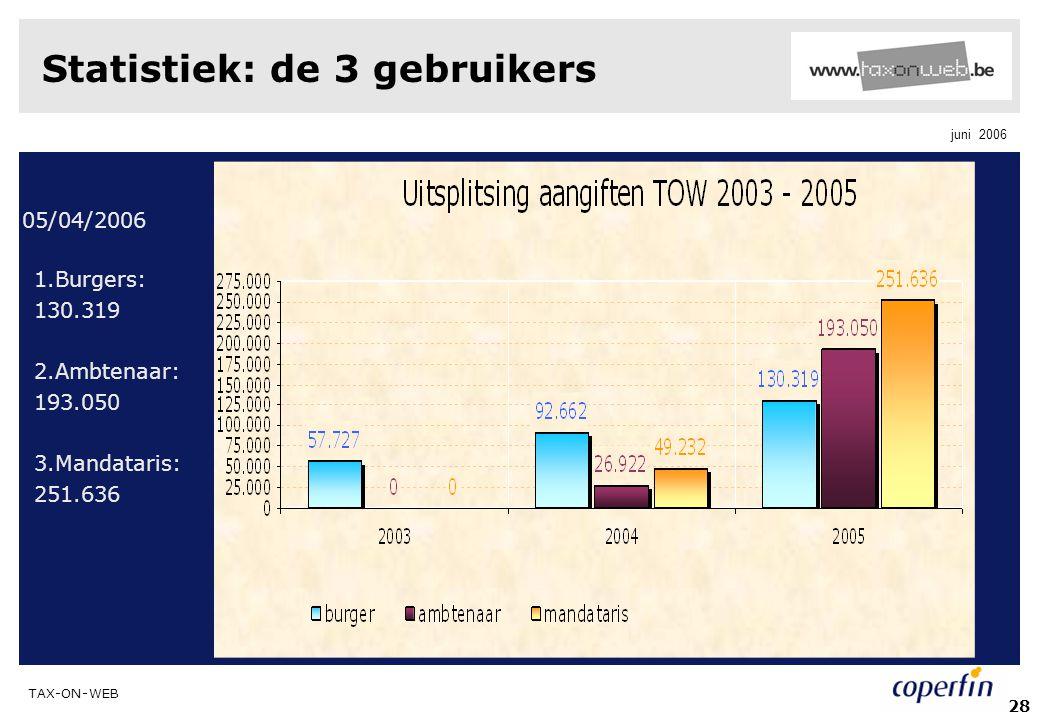 TAX-ON-WEB juni 2006 28 Statistiek: de 3 gebruikers 05/04/2006 1.Burgers: 130.319 2.Ambtenaar: 193.050 3.Mandataris: 251.636