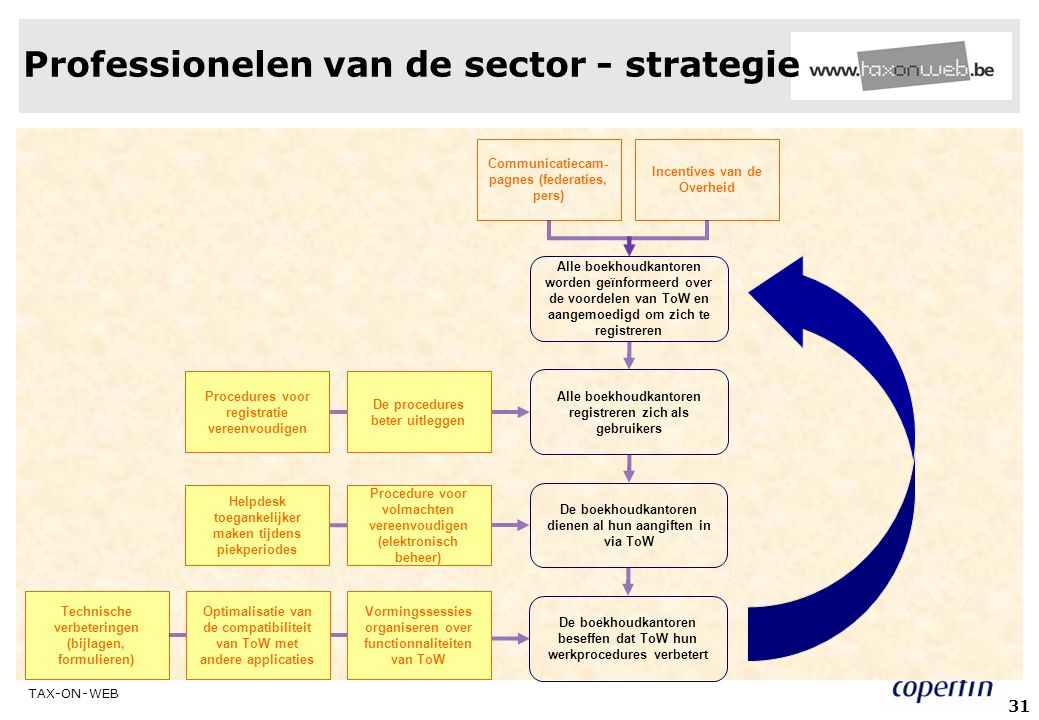 TAX-ON-WEB juni 2006 31 Professionelen van de sector - strategie Incentives van de Overheid Communicatiecam- pagnes (federaties, pers) Alle boekhoudka