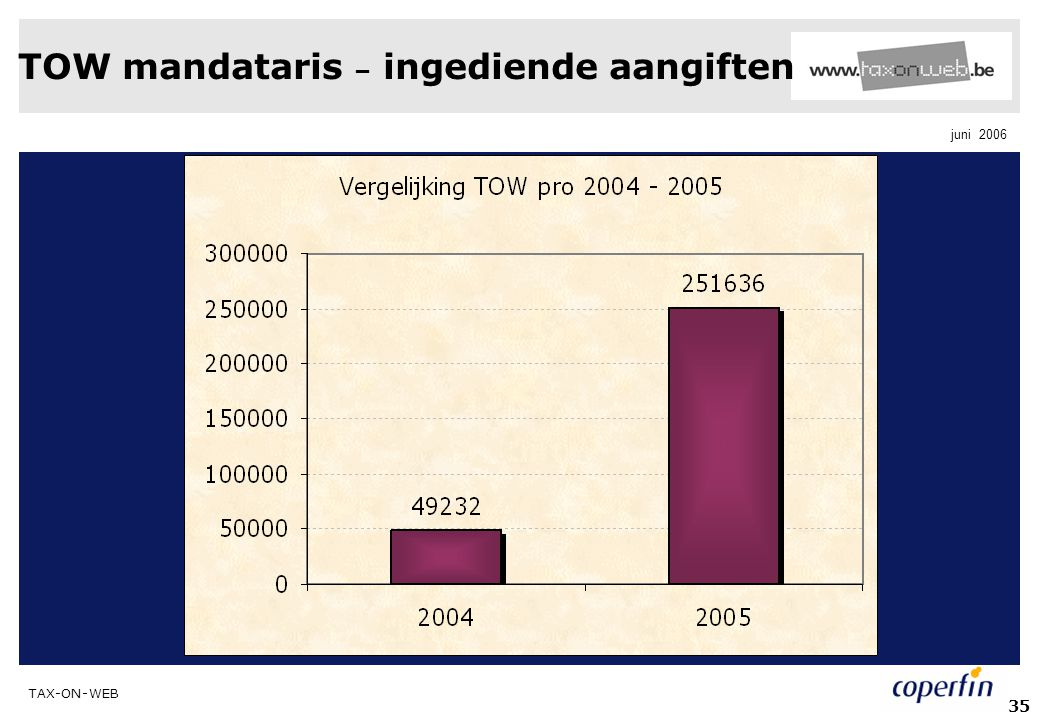 TAX-ON-WEB juni 2006 35 TOW mandataris – ingediende aangiften