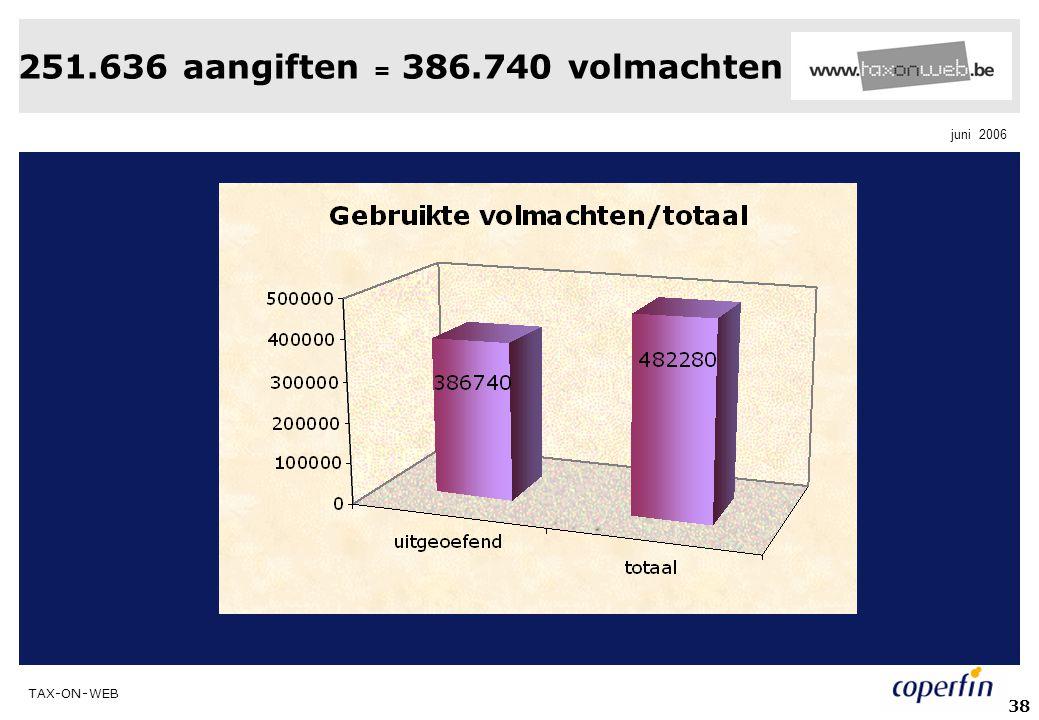 TAX-ON-WEB juni 2006 38 251.636 aangiften = 386.740 volmachten