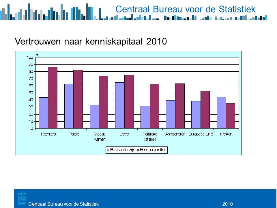 Utrecht, 20 februari 2009 2010Centraal Bureau voor de Statistiek Vertrouwen naar kenniskapitaal 2010