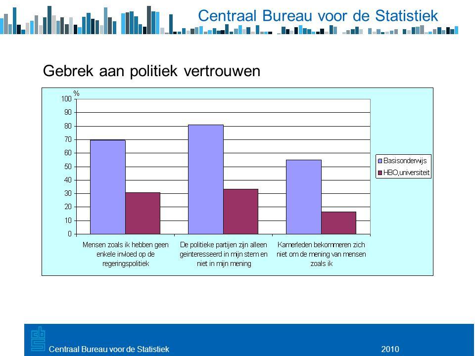 Utrecht, 20 februari 2009 2010Centraal Bureau voor de Statistiek Gebrek aan politiek vertrouwen