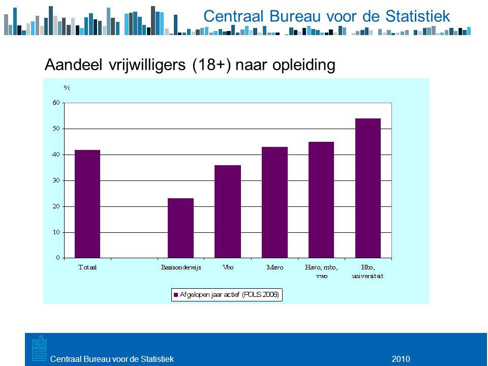 Aandeel vrijwilligers (18+) naar opleiding 2010Centraal Bureau voor de Statistiek