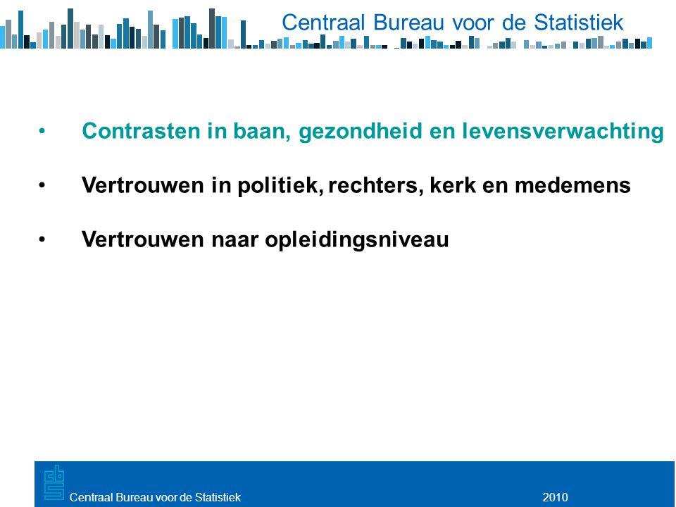 Utrecht, 20 februari 2009 2010Centraal Bureau voor de Statistiek Contrasten in baan, gezondheid en levensverwachting Vertrouwen in politiek, rechters, kerk en medemens Vertrouwen naar opleidingsniveau