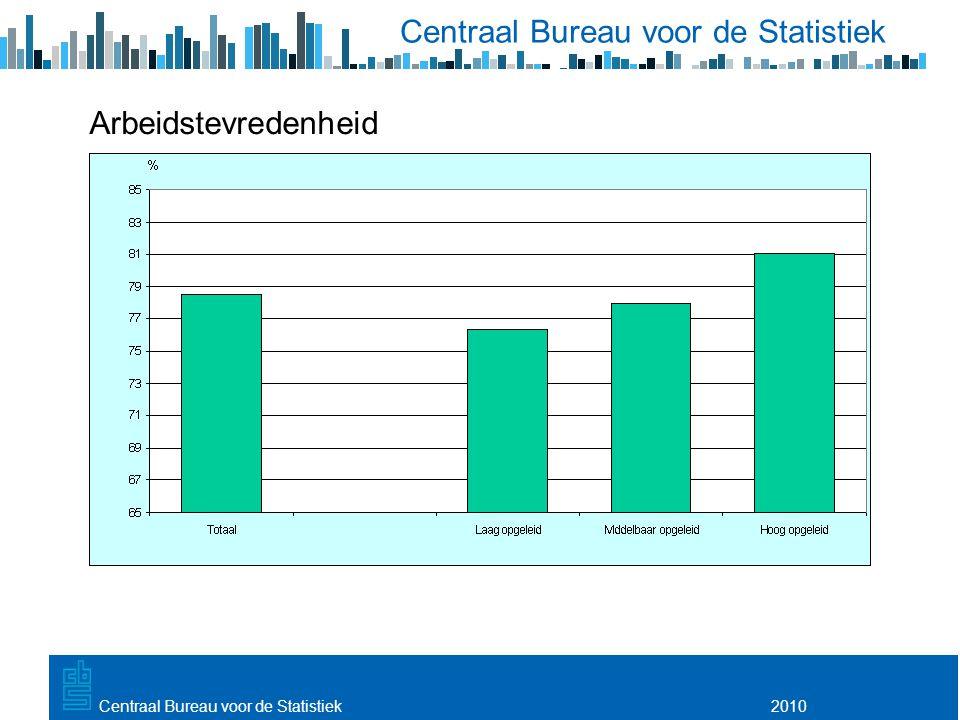 Utrecht, 20 februari 2009 2010Centraal Bureau voor de Statistiek Arbeidstevredenheid