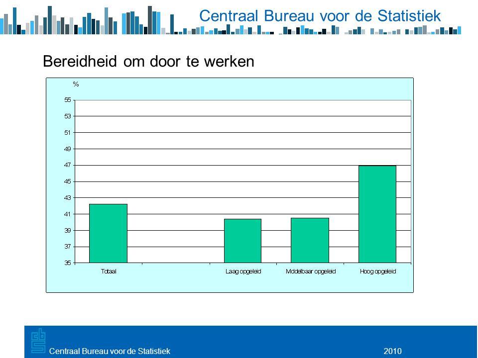 Utrecht, 20 februari 2009 2010Centraal Bureau voor de Statistiek Bereidheid om door te werken