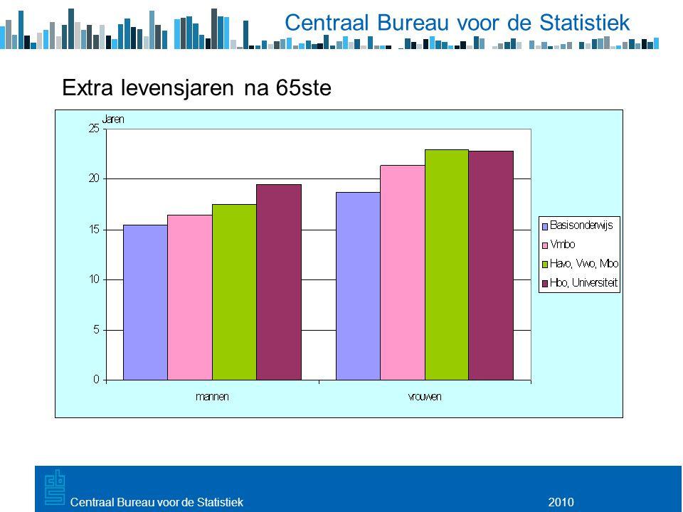 Utrecht, 20 februari 2009 2010Centraal Bureau voor de Statistiek Extra levensjaren na 65ste