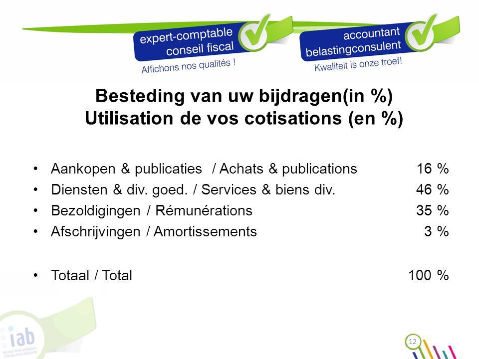12 Besteding van uw bijdragen(in %) Utilisation de vos cotisations (en %) Aankopen & publicaties / Achats & publications 16 % Diensten & div.