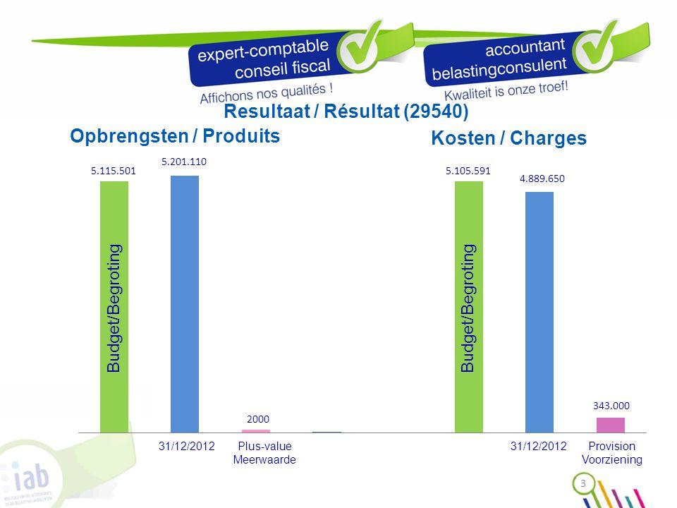 Synthese van de jaarrekening 2012 Synthèse des comptes annuels 2012 ACTIVA ACTIFS VASTE ACTIVAACTIFS IMMOBILISES458.033 II.