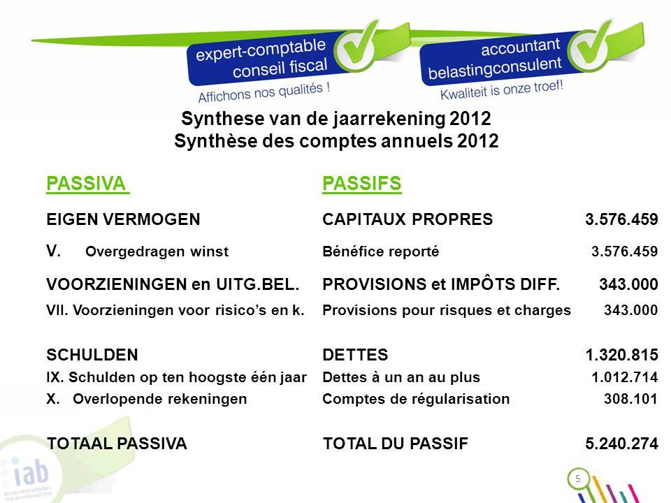 Synthese van de jaarrekening 2012 Synthèse des comptes annuels 2012 PASSIVA PASSIFS EIGEN VERMOGEN CAPITAUX PROPRES3.576.459 V.
