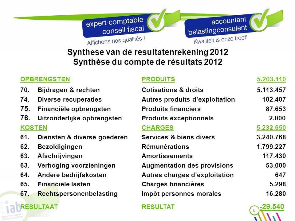 Synthese van de resultatenrekening 2012 Synthèse du compte de résultats 2012 OPBRENGSTEN PRODUITS 5.203.110 70.