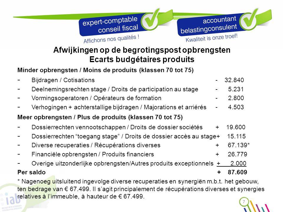 Afwijkingen op de begrotingspost kosten Ecarts budgétaires sur charges Minder kosten / moins de charges - Overige diensten & div.