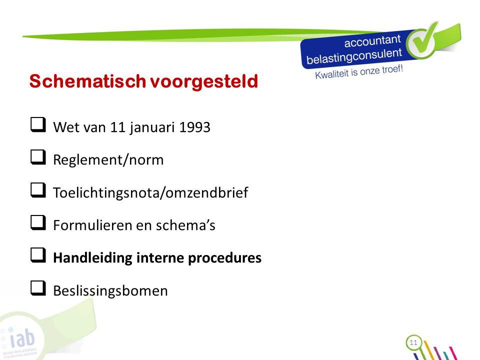 Schematisch voorgesteld  Wet van 11 januari 1993  Reglement/norm  Toelichtingsnota/omzendbrief  Formulieren en schema's  Handleiding interne proc