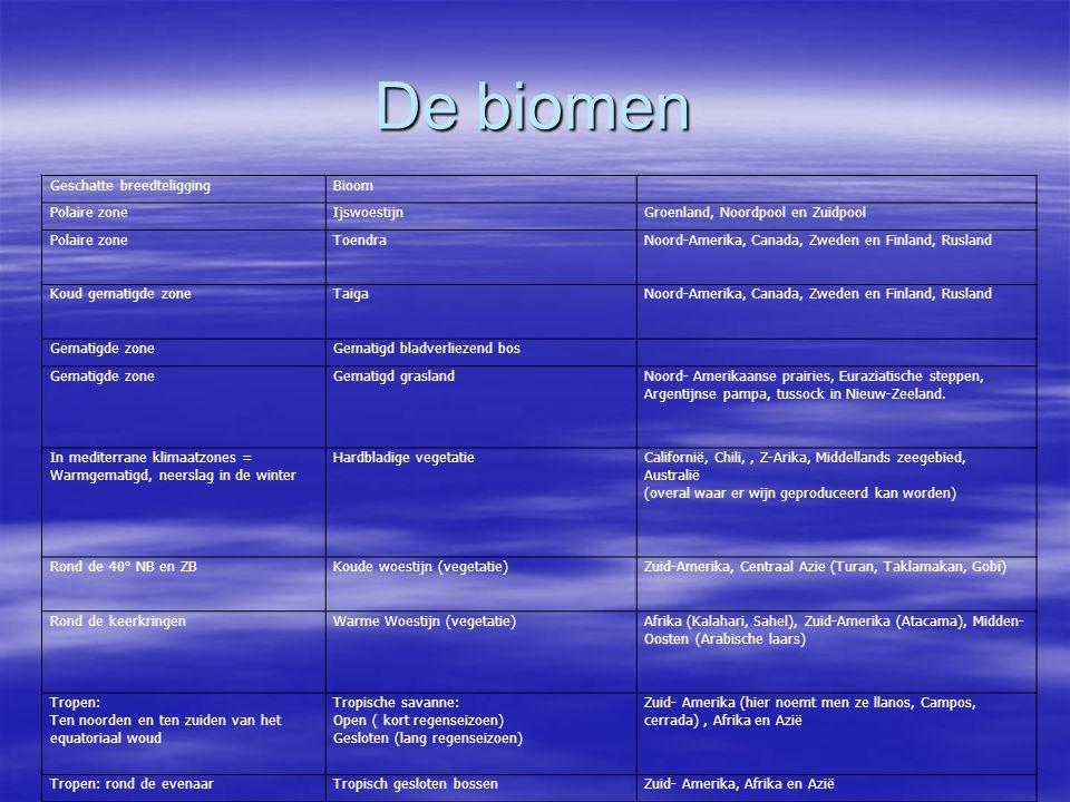 De biomen Geschatte breedteliggingBioom Polaire zoneIjswoestijnGroenland, Noordpool en Zuidpool Polaire zoneToendraNoord-Amerika, Canada, Zweden en Fi