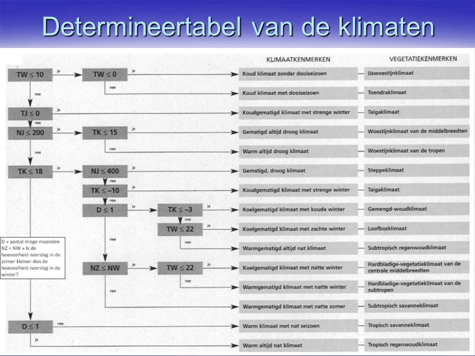 Determineertabel van de klimaten