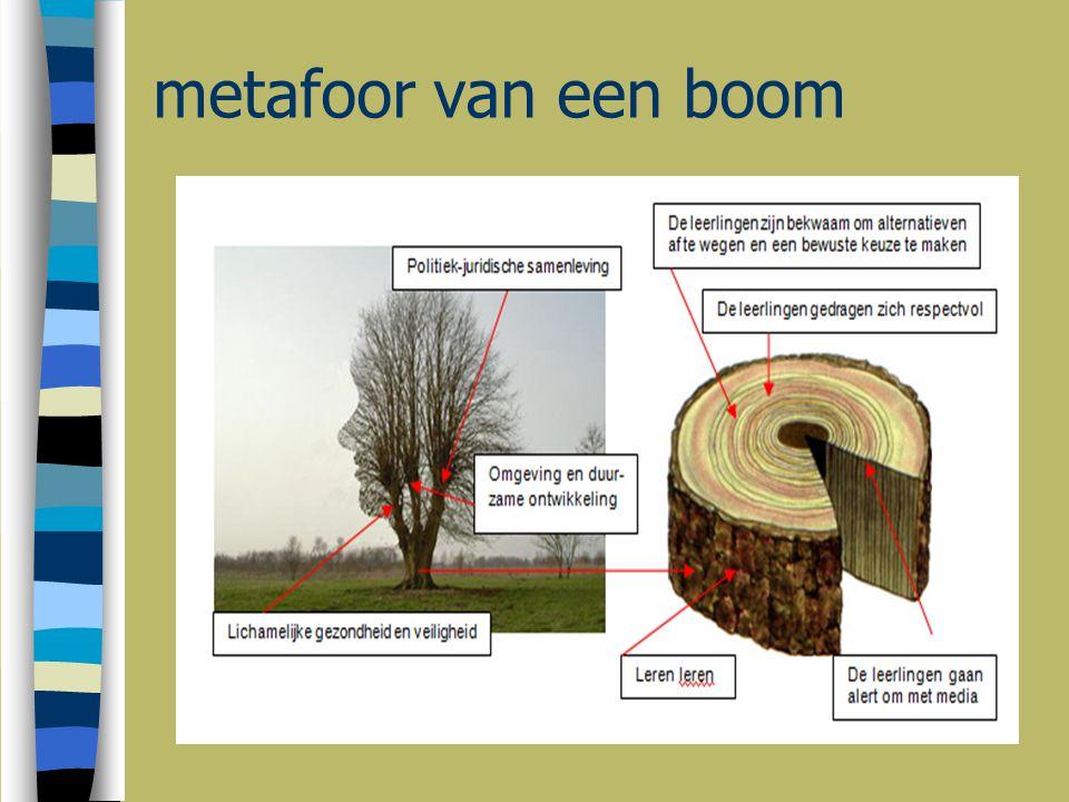 metafoor van een boom