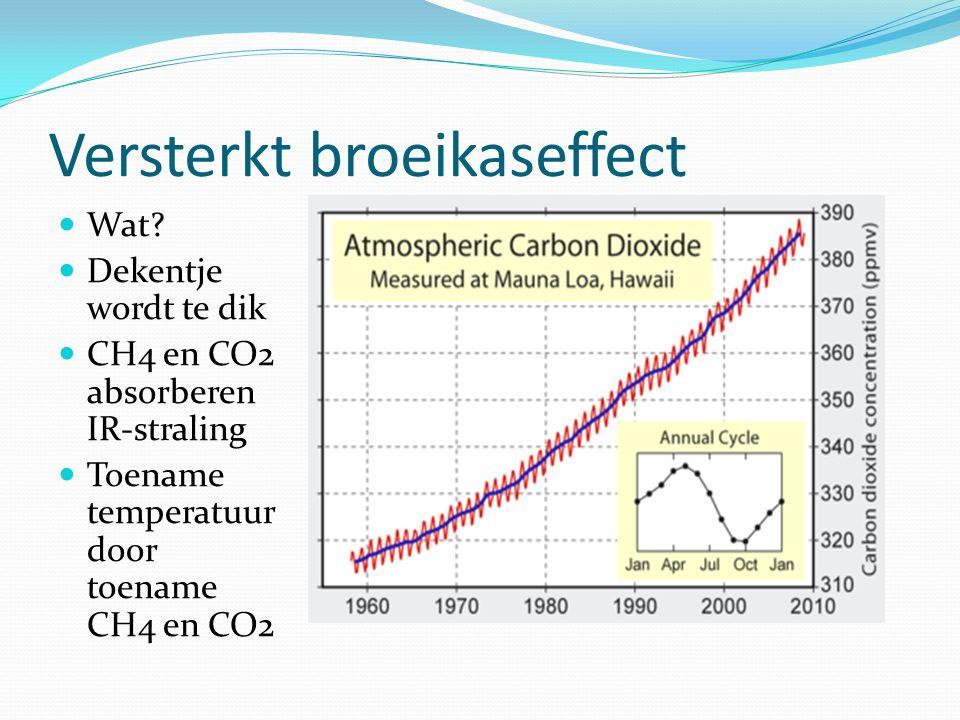 Versterkt broeikaseffect Wat? Dekentje wordt te dik CH4 en CO2 absorberen IR-straling Toename temperatuur door toename CH4 en CO2