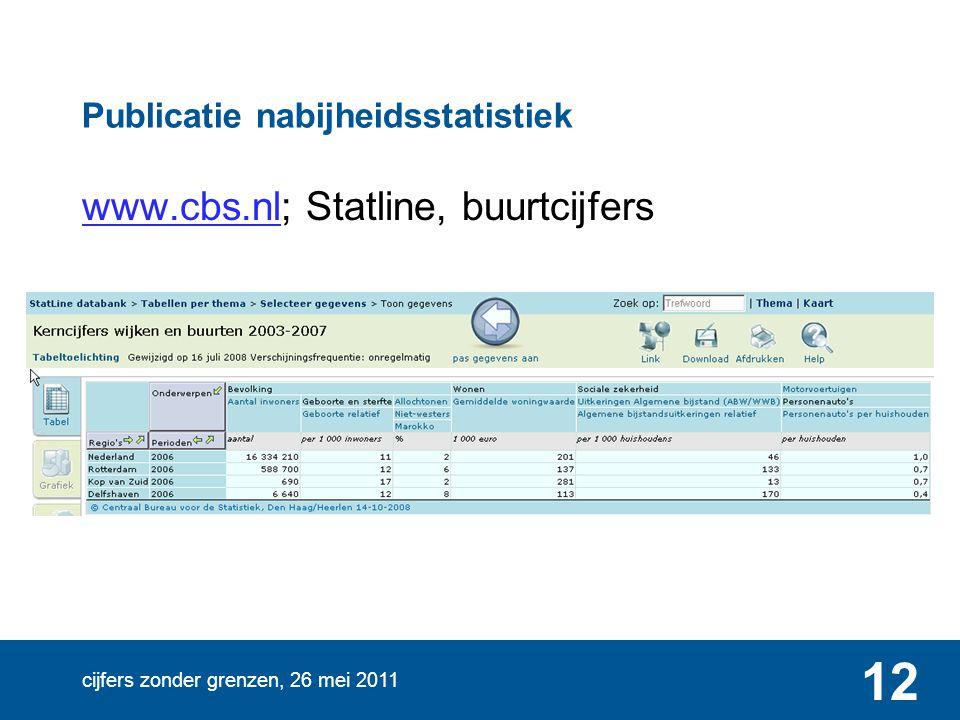 cijfers zonder grenzen, 26 mei 2011 12 Publicatie nabijheidsstatistiek www.cbs.nlwww.cbs.nl; Statline, buurtcijfers