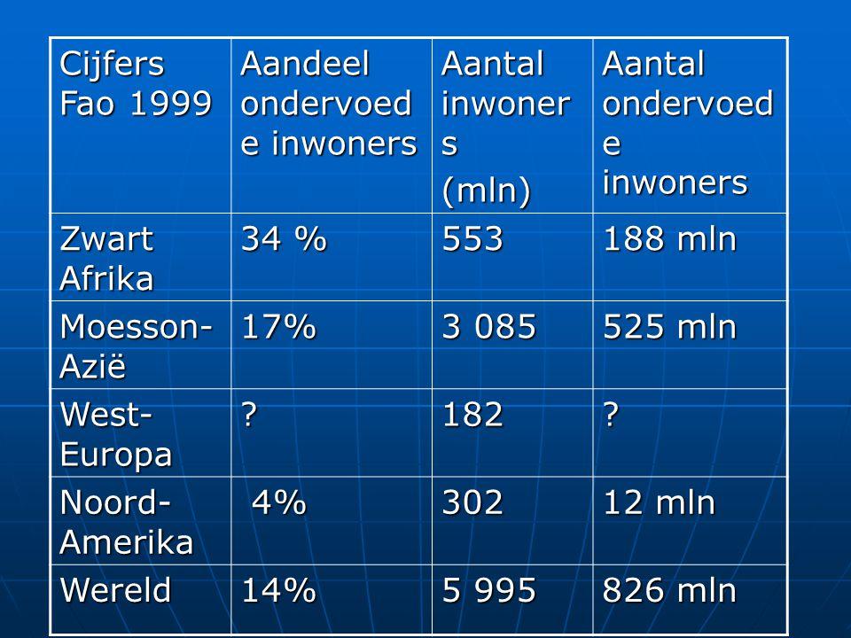 Cijfers Fao 1999 Aandeel ondervoed e inwoners Aantal inwoner s (mln) Aantal ondervoed e inwoners Zwart Afrika 34 % 553 188 mln Moesson- Azië 17% 3 085 525 mln West- Europa 182.