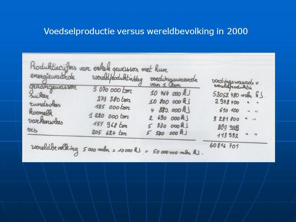 Voedselproductie versus wereldbevolking in 2000