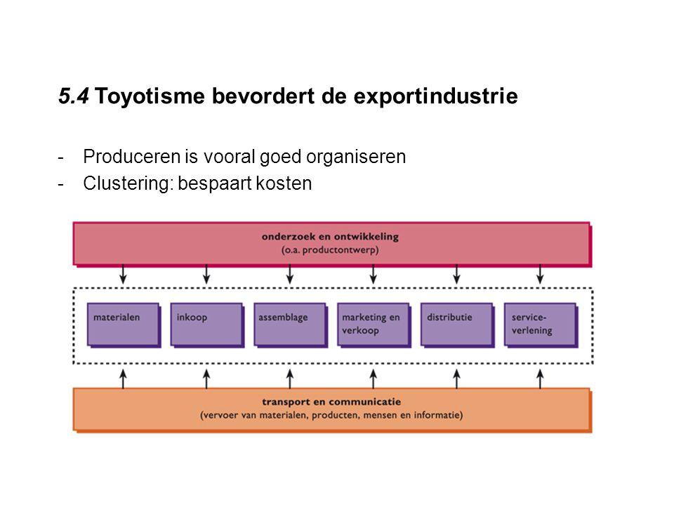 5.4 Toyotisme bevordert de exportindustrie -Produceren is vooral goed organiseren -Clustering: bespaart kosten