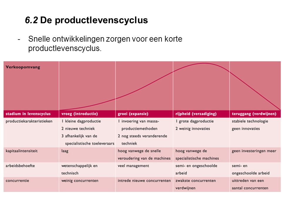 6.2 De productlevenscyclus -Snelle ontwikkelingen zorgen voor een korte productlevenscyclus.