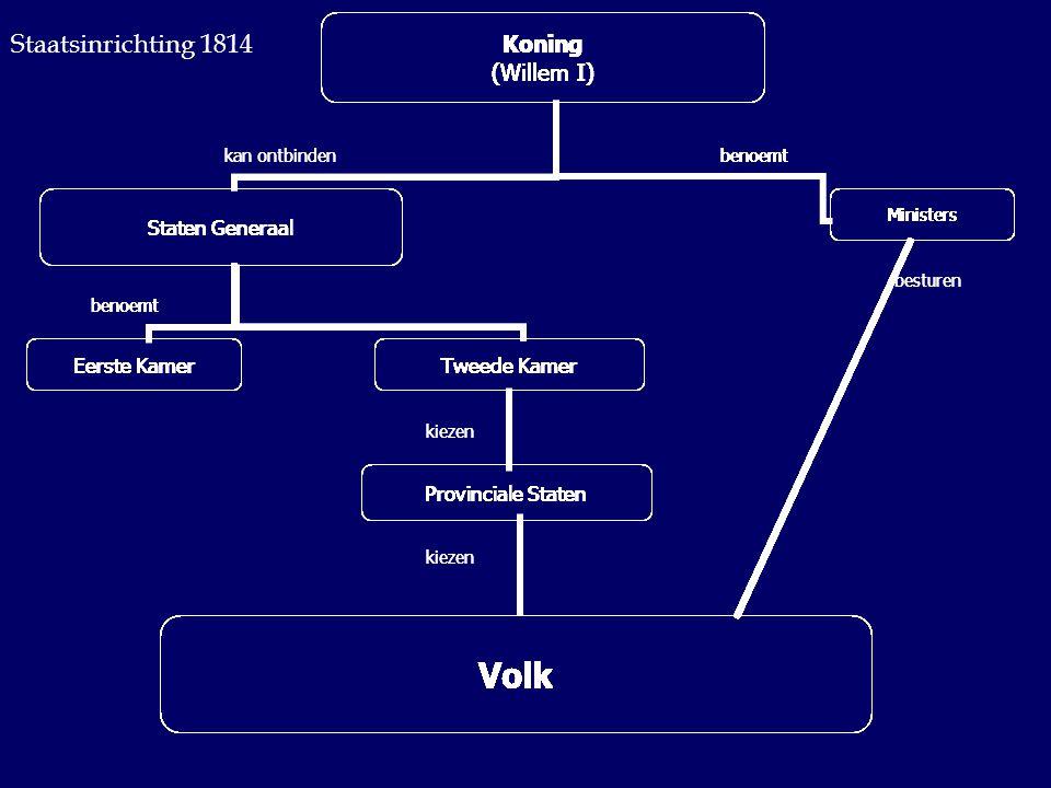 besturen kiezen benoemt Koning (Willem I) Staten Generaal Eerste KamerTweede Kamer Provinciale Staten Ministers Volk benoemt kan ontbinden Staatsinric