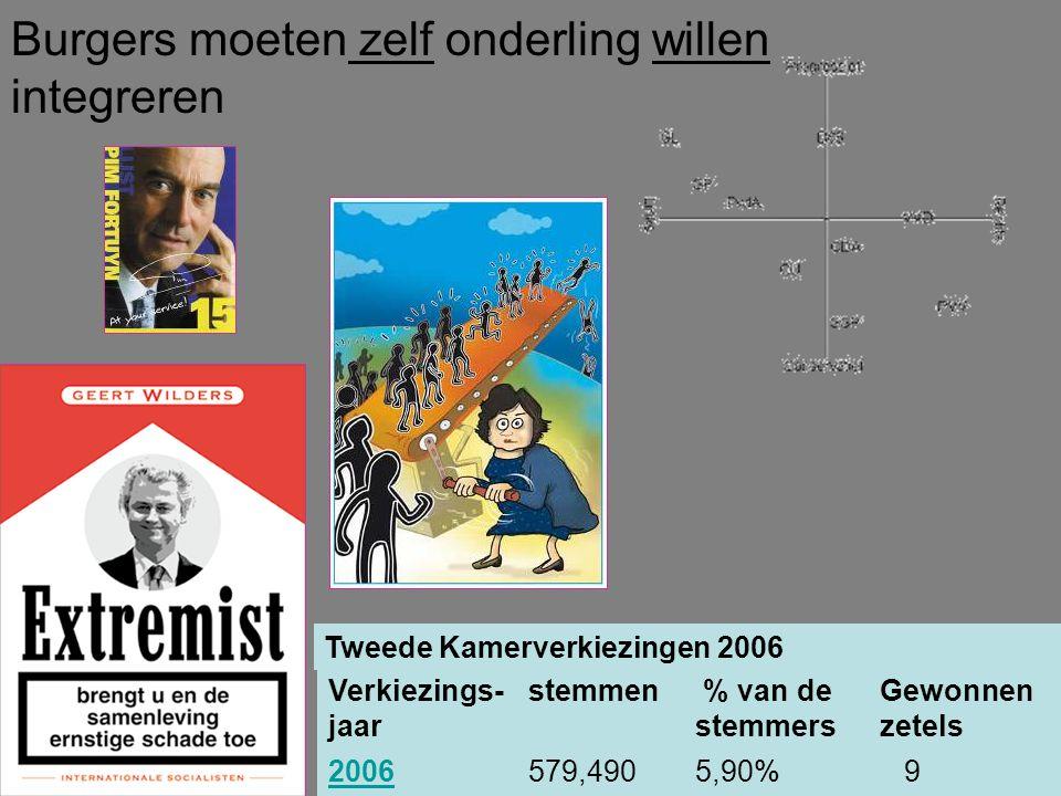 Burgers moeten zelf onderling willen integreren Tweede Kamerverkiezingen 2006 Verkiezings- jaar stemmen % van de stemmers Gewonnen zetels 2006579,4905