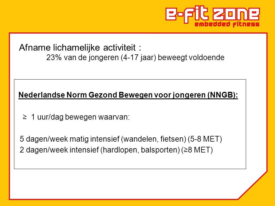Nederlandse Norm Gezond Bewegen voor jongeren (NNGB): ≥ 1 uur/dag bewegen waarvan: 5 dagen/week matig intensief (wandelen, fietsen) (5-8 MET) 2 dagen/week intensief (hardlopen, balsporten) (≥8 MET) Afname lichamelijke activiteit : 23% van de jongeren (4-17 jaar) beweegt voldoende