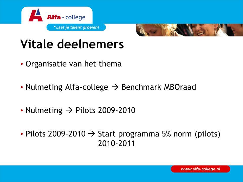Vitale deelnemers Organisatie van het thema Nulmeting Alfa-college  Benchmark MBOraad Nulmeting  Pilots 2009-2010 Pilots 2009–2010  Start programma 5% norm (pilots) 2010-2011