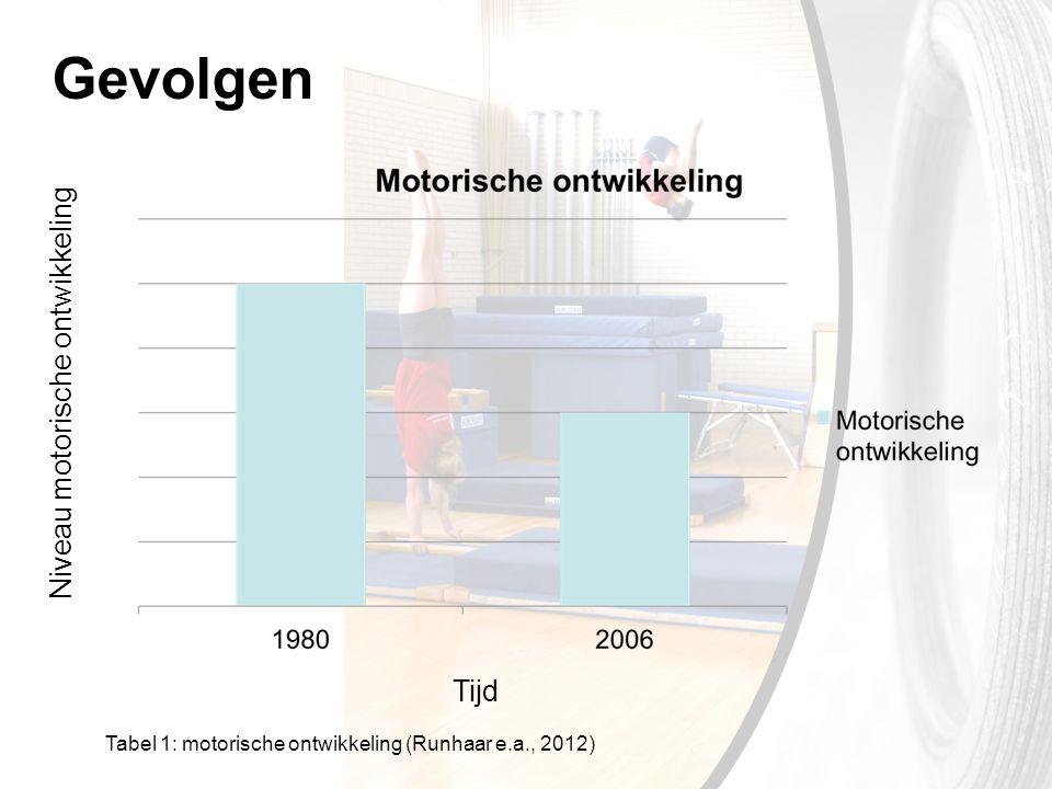 Niveau motorische ontwikkeling Tijd Tabel 1: motorische ontwikkeling (Runhaar e.a., 2012)