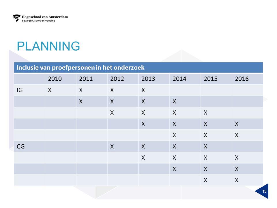 PLANNING Inclusie van proefpersonen in het onderzoek 2010201120122013201420152016 IGXXXX XXXX XXXX XXXX XXX CGXXXX XXXX XXX XX 15