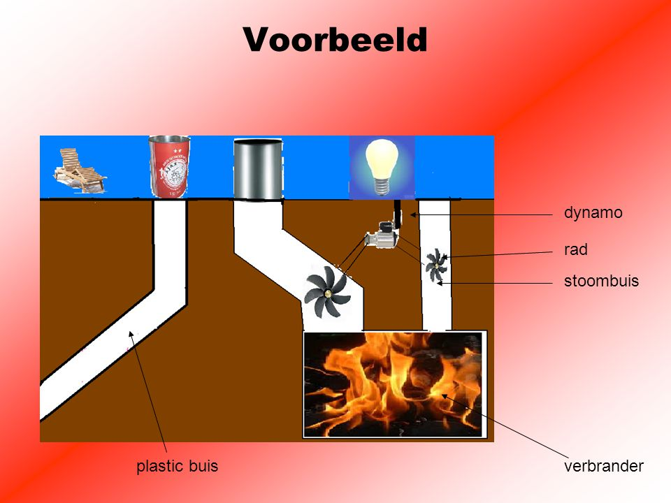 Voorbeeld verbrander stoombuis plastic buis dynamo rad