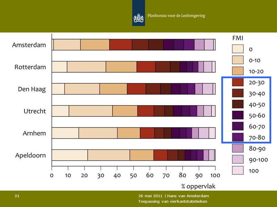 26 mei 2011 | Hans van Amsterdam Toepassing van vierkantstatistieken 21