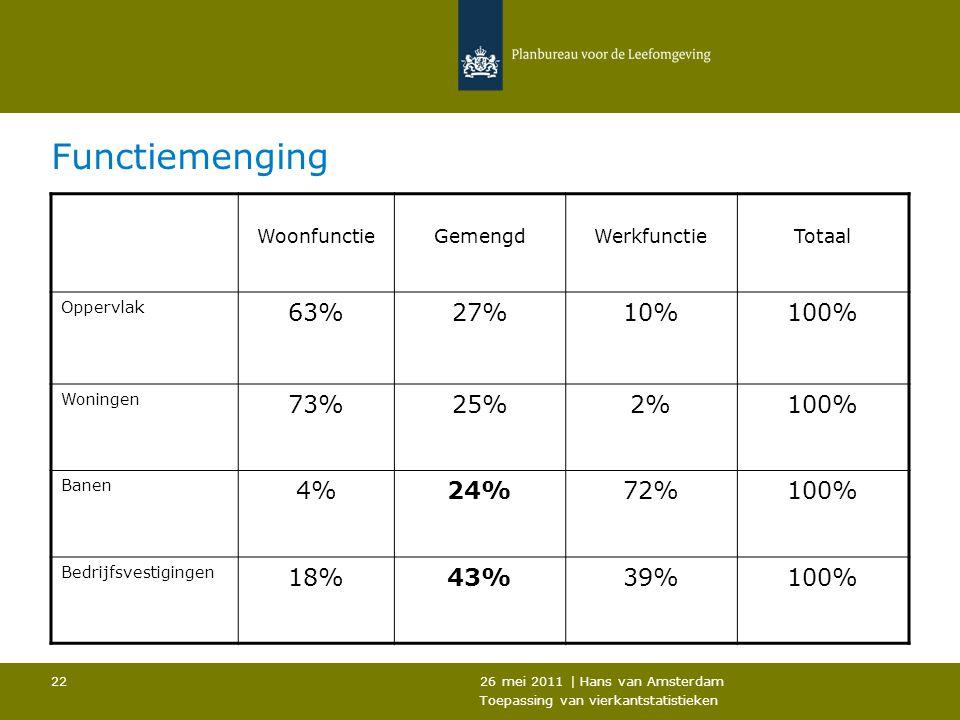 26 mei 2011 | Hans van Amsterdam Toepassing van vierkantstatistieken 22 Functiemenging WoonfunctieGemengdWerkfunctieTotaal Oppervlak 63%27%10%100% Won