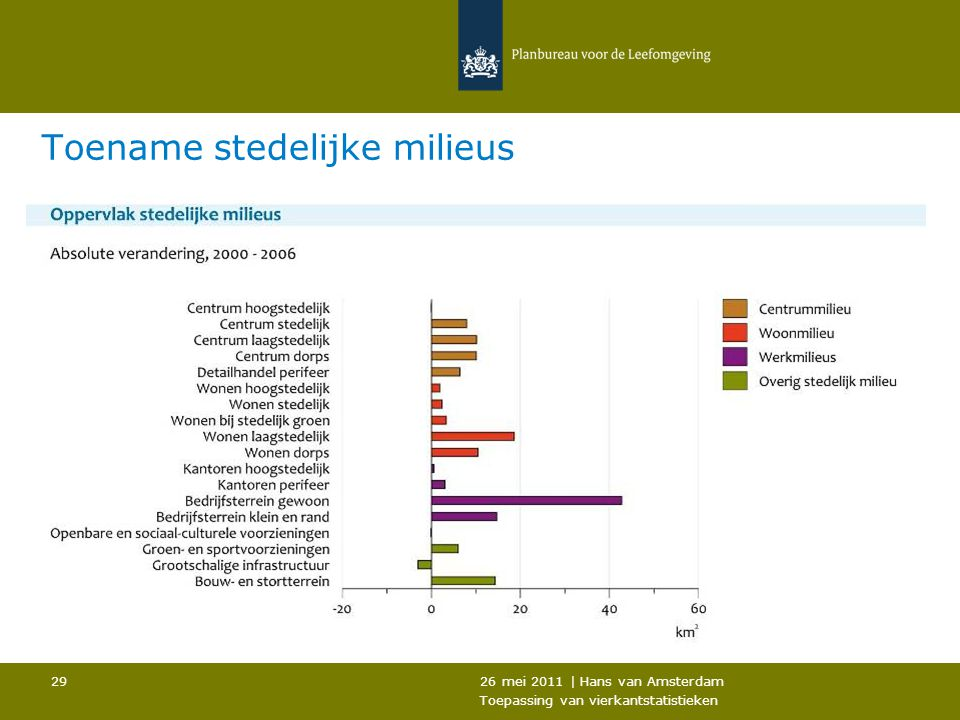 26 mei 2011 | Hans van Amsterdam Toepassing van vierkantstatistieken 29 Toename stedelijke milieus