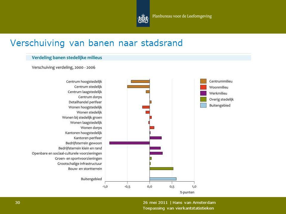 26 mei 2011 | Hans van Amsterdam Toepassing van vierkantstatistieken 30 Verschuiving van banen naar stadsrand