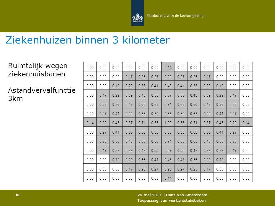 26 mei 2011 | Hans van Amsterdam Toepassing van vierkantstatistieken 36 Ziekenhuizen binnen 3 kilometer 0.00 0.140.00 0.170.230.270.290.270.230.170.00