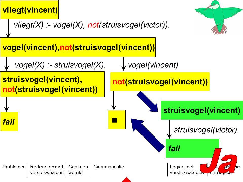 ProblemenRedeneren met verstekwaarden Gesloten wereld CircumscriptieLogica met verstekwaarden Autoepistemis che logica vliegt(vincent) vliegt(X) :- vogel(X), not(struisvogel(victor)).