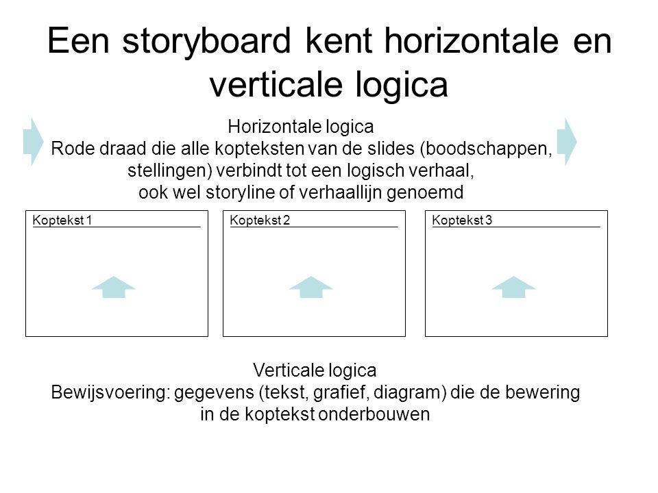 Een storyboard kent horizontale en verticale logica Koptekst 1Koptekst 2Koptekst 3 Horizontale logica Rode draad die alle kopteksten van de slides (bo