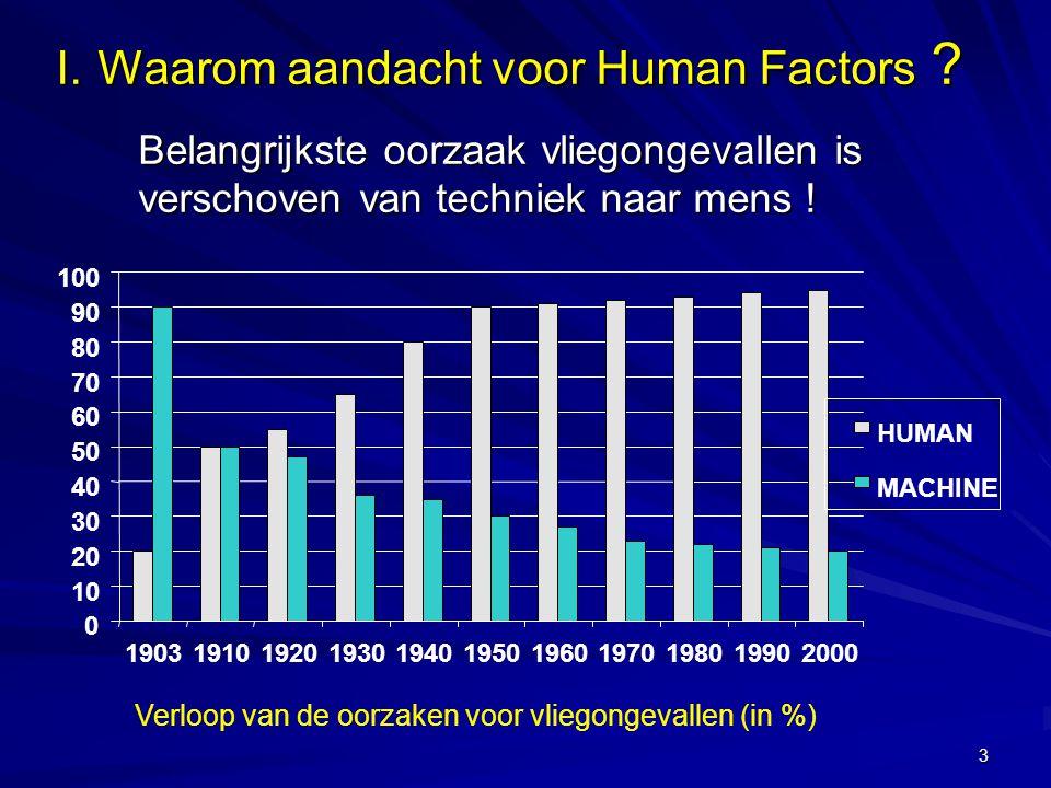 3 I. Waarom aandacht voor Human Factors ? Belangrijkste oorzaak vliegongevallen is verschoven van techniek naar mens ! Belangrijkste oorzaak vliegonge