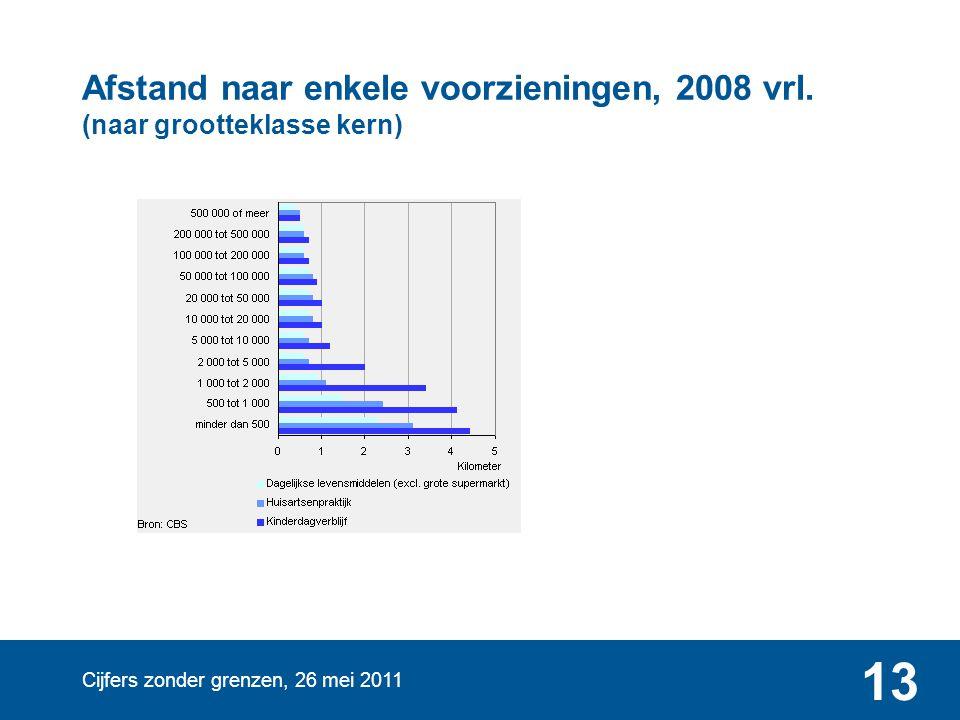 Cijfers zonder grenzen, 26 mei 2011 13 Afstand naar enkele voorzieningen, 2008 vrl. (naar grootteklasse kern)