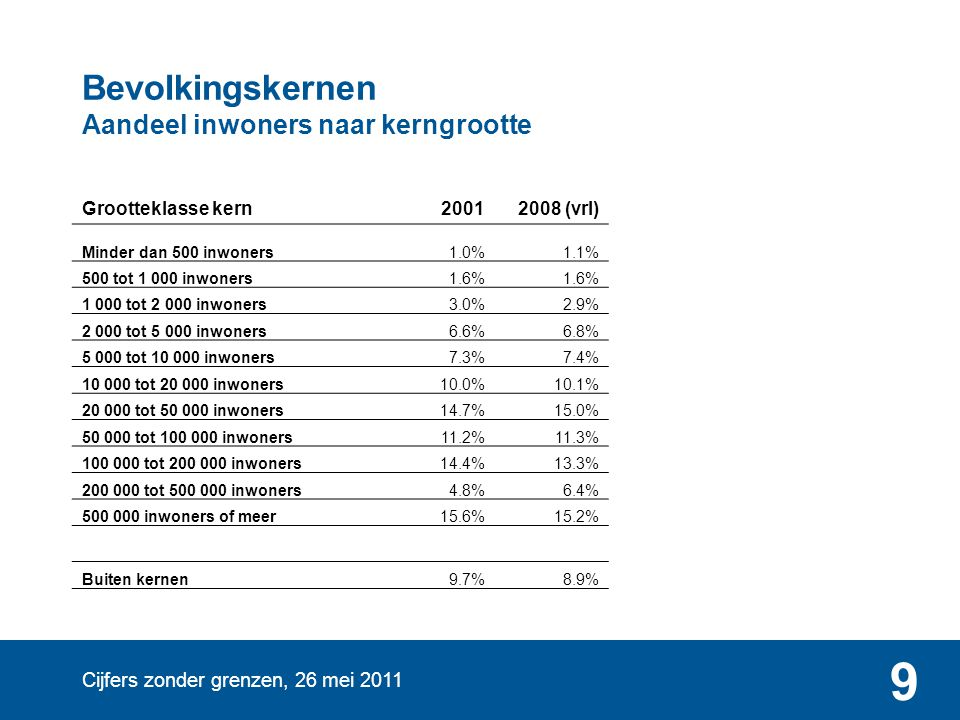 Cijfers zonder grenzen, 26 mei 2011 9 Bevolkingskernen Aandeel inwoners naar kerngrootte Grootteklasse kern20012008 (vrl) Minder dan 500 inwoners1.0%1