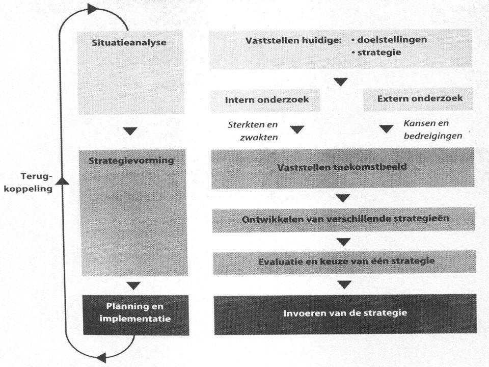 Strategievorming n Vaststellen van toekomstbeeld. n Ontwikkelen van verschillende strategieën. n Evaluatie en keuze van strategie.