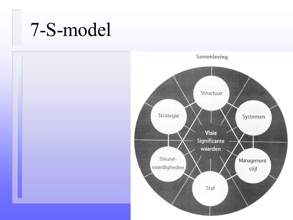 7-S-Model (MC Kinsey) Vgl. Morgan