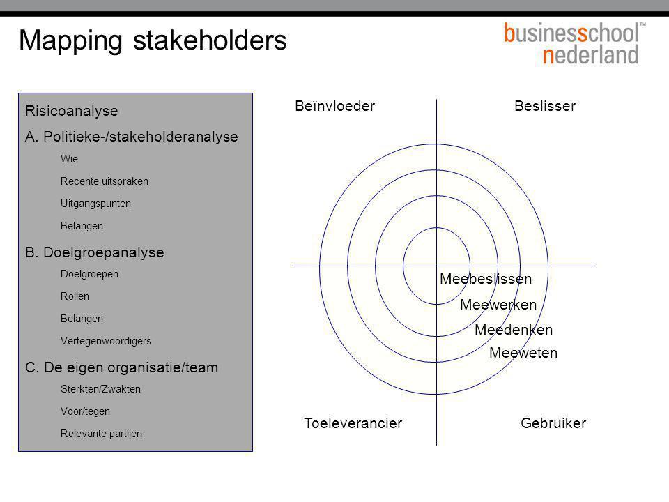 Mapping stakeholders Risicoanalyse A. Politieke-/stakeholderanalyse Wie Recente uitspraken Uitgangspunten Belangen B. Doelgroepanalyse Doelgroepen Rol