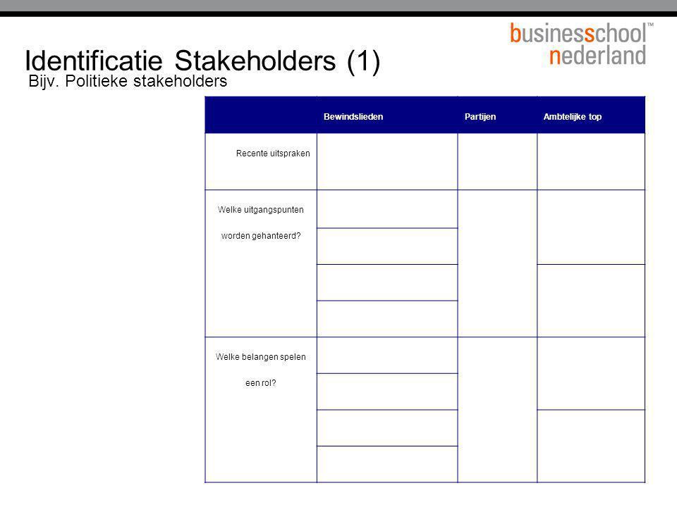 Identificatie Stakeholders (1) Bijv. Politieke stakeholders BewindsliedenPartijenAmbtelijke top Recente uitspraken Welke uitgangspunten worden gehante