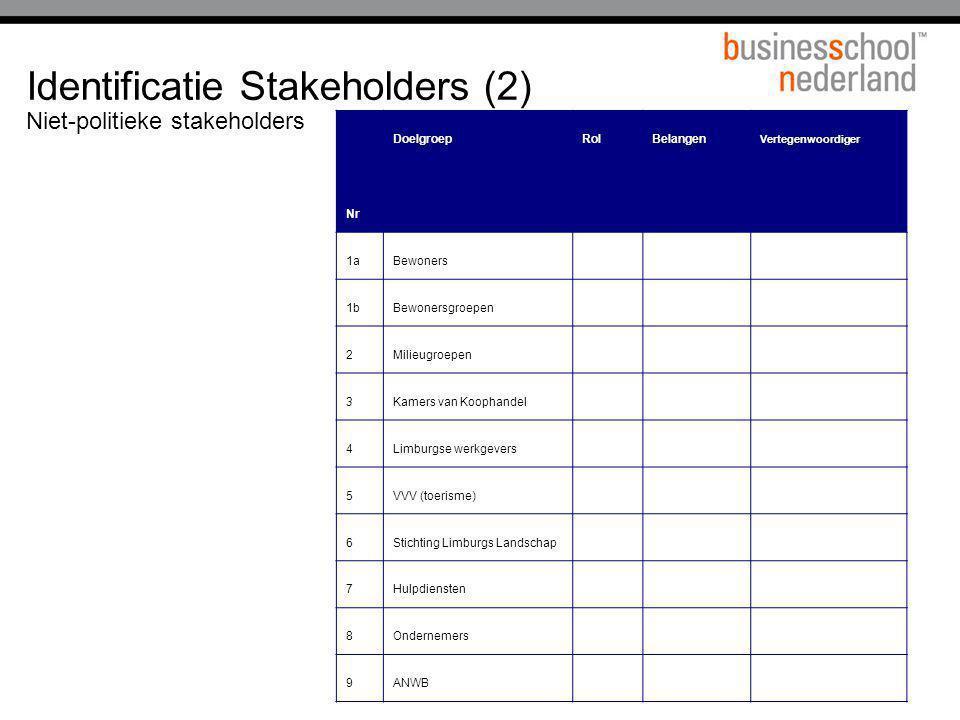 Identificatie Stakeholders (2) Niet-politieke stakeholders Nr DoelgroepRolBelangen Vertegenwoordiger 1aBewoners 1bBewonersgroepen 2Milieugroepen 3Kame