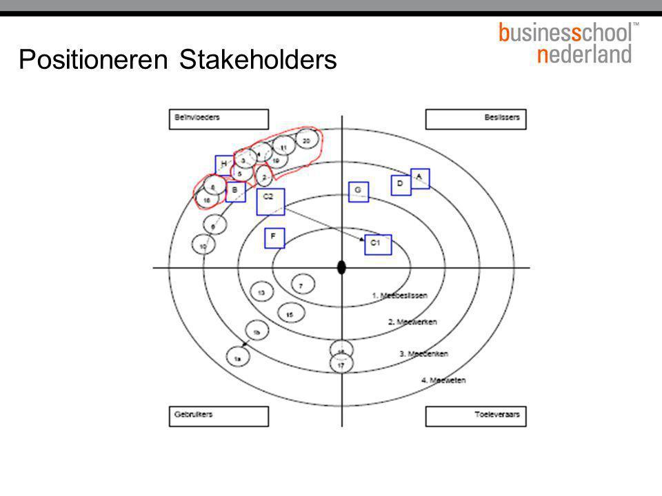 Positioneren Stakeholders
