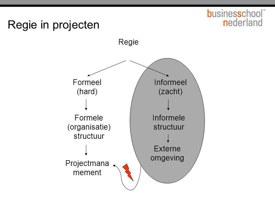 Regie in projecten Regie Formeel (hard) Informeel (zacht) Projectmana mement Externe omgeving Informele structuur Formele (organisatie) structuur